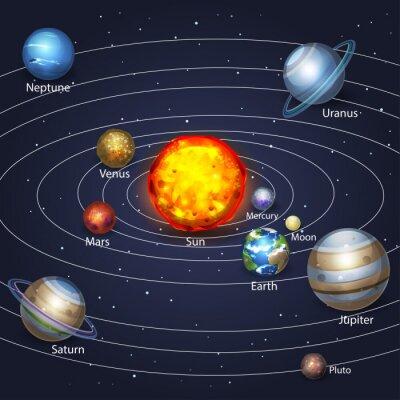 Image Planètes orbitant