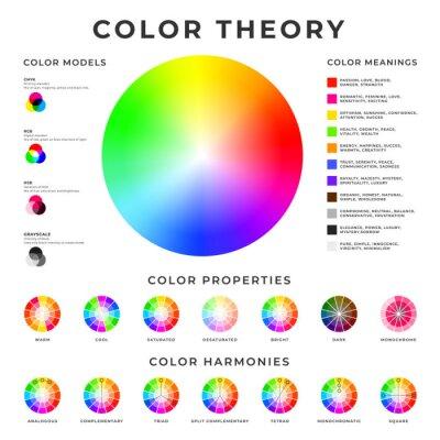 Papiers peints Affichette de la théorie des couleurs. Modèles de couleurs, harmonies, propriétés et significations conception d'affiche mémo.