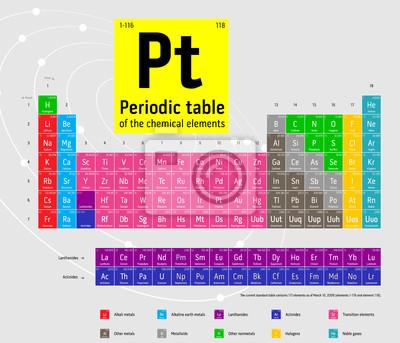 Compléter le tableau périodique des éléments chimiques