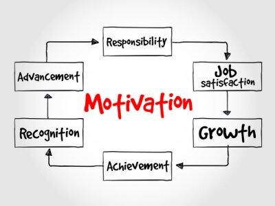 Papiers peints Motivation process, business concept