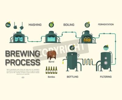 Papiers peints Processus de brassage de la bière infographique. Style plat, infographie