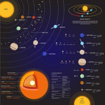Papiers peints Système solaire espace éléments vecteur ensemble