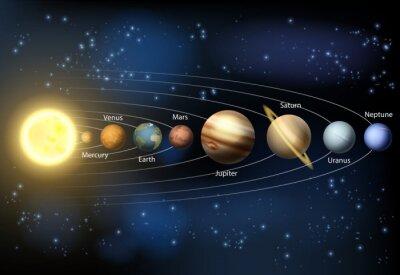 Papiers peints Système solaire Planètes diagramme
