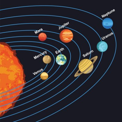 Posters Illustration de système solaire montrant des planètes autour du soleil
