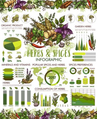 Posters Seasonings, herbs and spices infographic