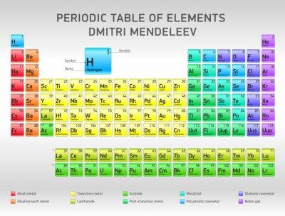 Tableau Periodique Des Elements Dimitri Mendeleiev Conception Autocollants Murales Uranium Quantum Atomique Myloview Fr